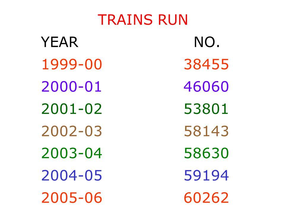 TRAINS RUN YEAR NO.