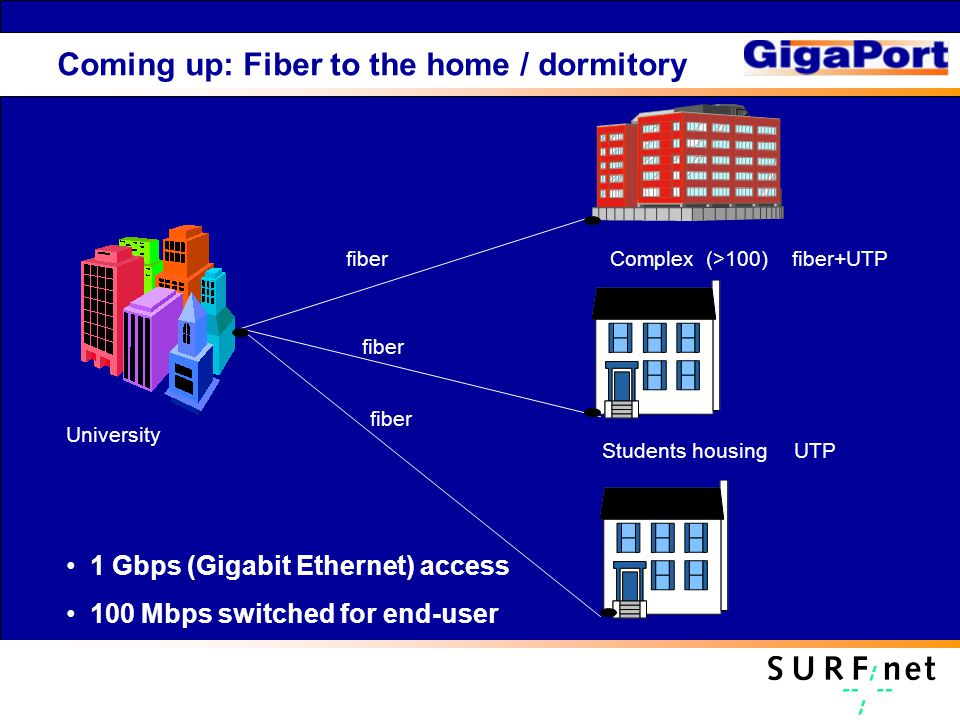 Coming up: Fiber to the home / dormitory fiber Complex (>100) fiber+UTP Students housing UTP University Students housing Wireless LAN 1 Gbps (Gigabit Ethernet) access 100 Mbps switched for end-user
