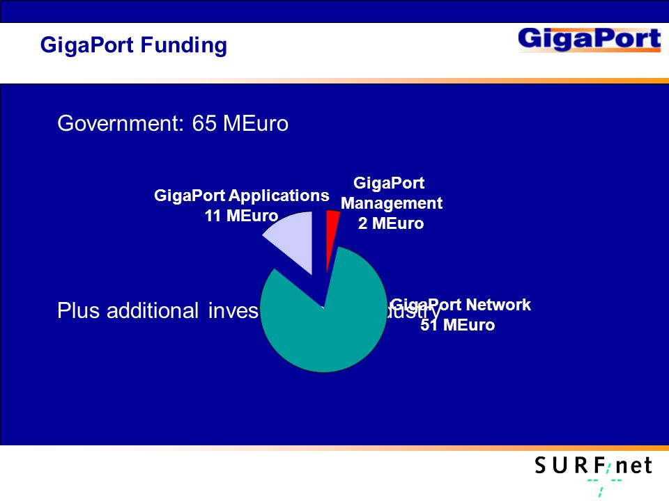 GigaPort Funding Government: 65 MEuro Plus additional investments by industry GigaPort Network 51 MEuro GigaPort Applications 11 MEuro GigaPort Management 2 MEuro