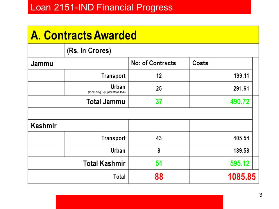 3 Loan 2151-IND Financial Progress A. Contracts Awarded (Rs.