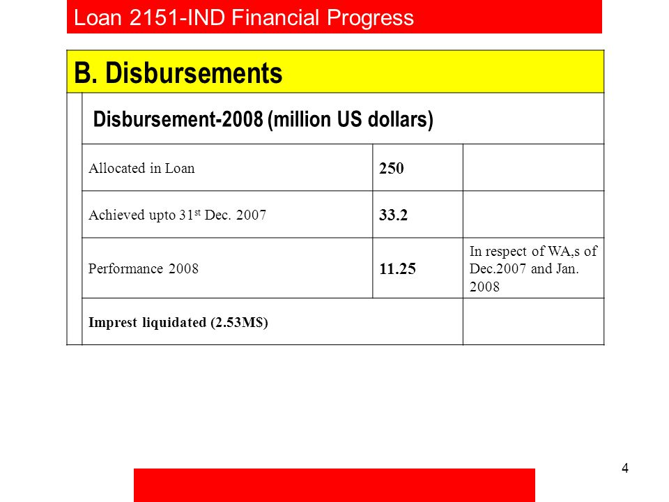 4 Loan 2151-IND Financial Progress B.
