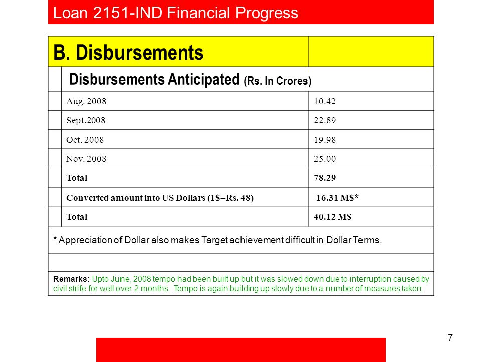 7 Loan 2151-IND Financial Progress B.Disbursements Disbursements Anticipated (Rs.