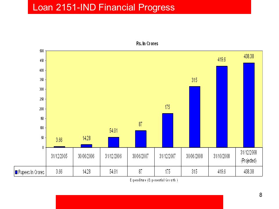 8 Loan 2151-IND Financial Progress
