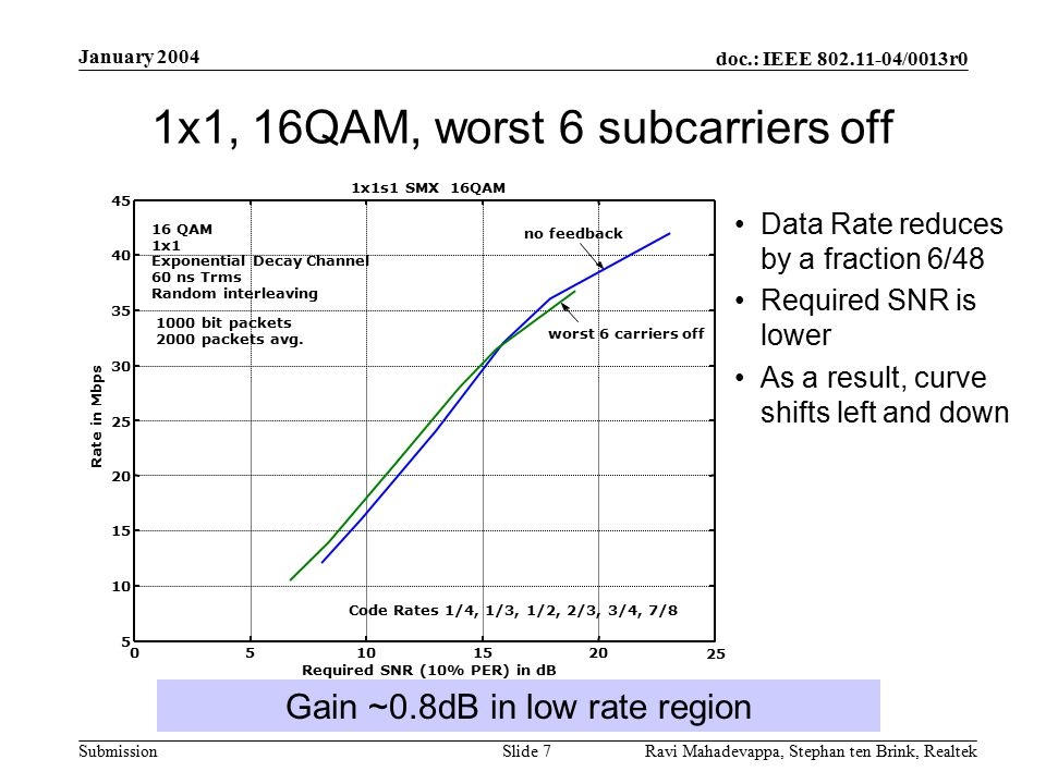 doc.: IEEE 802.11-04/0013r0 Submission January 2004 Ravi Mahadevappa, Stephan ten Brink, Realtek Slide 7 1x1, 16QAM, worst 6 subcarriers off Data Rate reduces by a fraction 6/48 Required SNR is lower As a result, curve shifts left and down Gain ~0.8dB in low rate region 1x1s1 SMX 16QAM 05101520 5 10 15 20 25 30 35 40 45 Required SNR (10% PER) in dB Rate in Mbps no feedback worst 6 carriers off 16 QAM 1x1 Exponential Decay Channel 60 ns Trms Random interleaving 1000 bit packets 2000 packets avg.