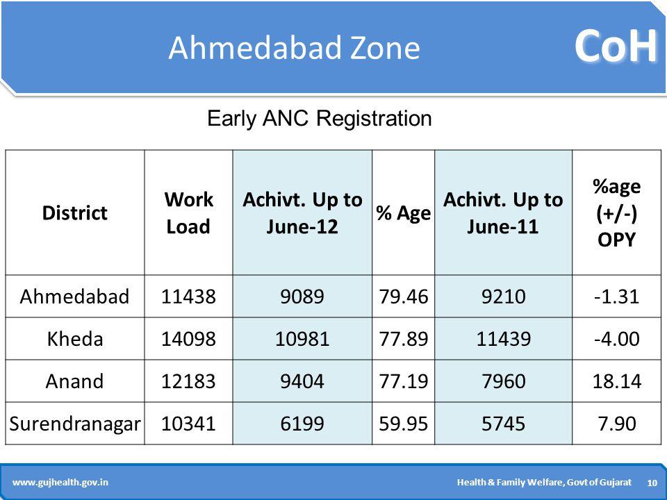 CoH 10 www.gujhealth.gov.inHealth & Family Welfare, Govt of Gujarat Ahmedabad Zone District Work Load Achivt.