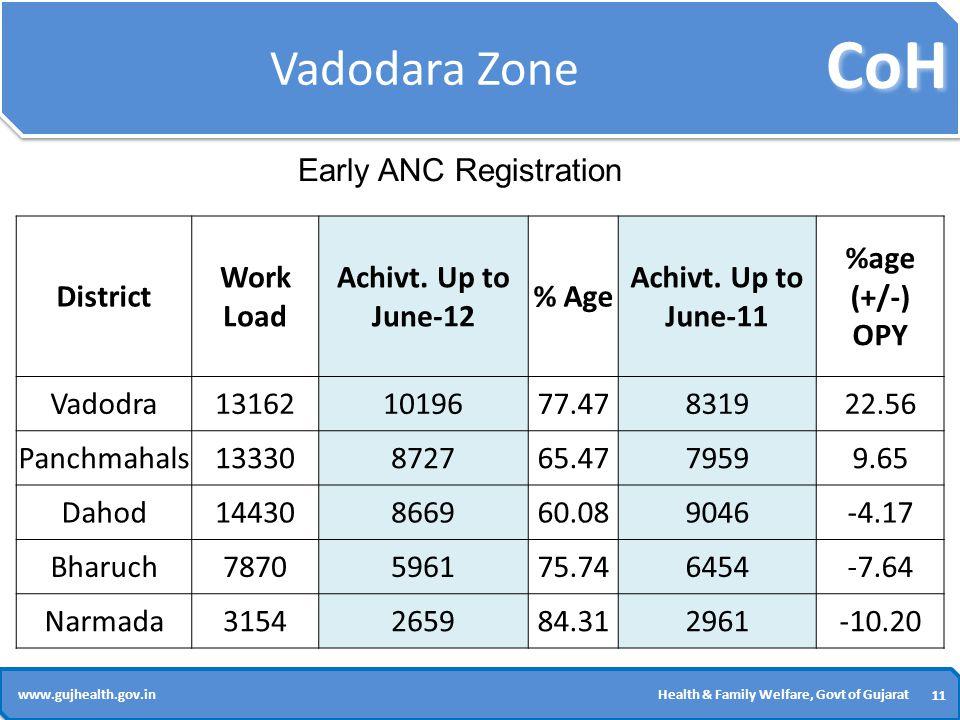 CoH 11 www.gujhealth.gov.inHealth & Family Welfare, Govt of Gujarat Vadodara Zone District Work Load Achivt.