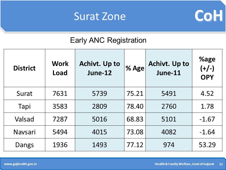 CoH 12 www.gujhealth.gov.inHealth & Family Welfare, Govt of Gujarat Surat Zone District Work Load Achivt.