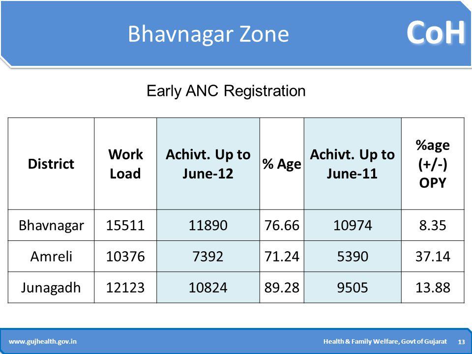 CoH 13 www.gujhealth.gov.inHealth & Family Welfare, Govt of Gujarat Bhavnagar Zone District Work Load Achivt.