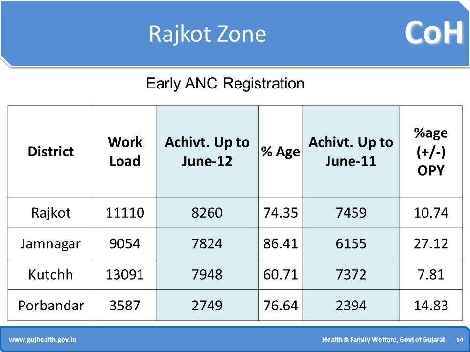 CoH 14 www.gujhealth.gov.inHealth & Family Welfare, Govt of Gujarat Rajkot Zone District Work Load Achivt.