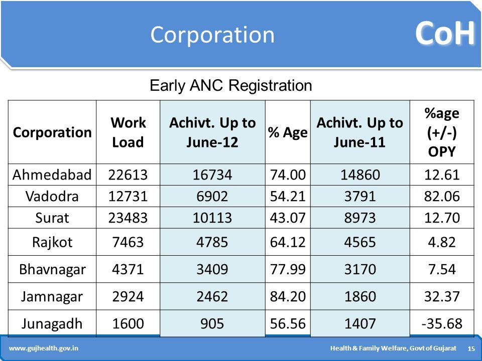 CoH 15 www.gujhealth.gov.inHealth & Family Welfare, Govt of Gujarat Corporation Work Load Achivt.