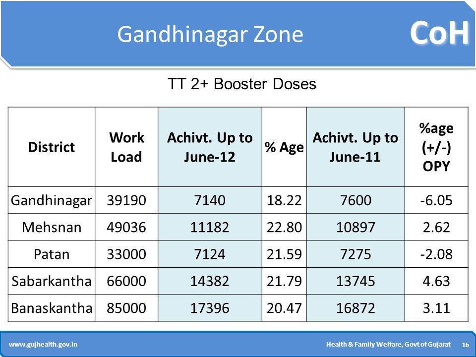 CoH 16 www.gujhealth.gov.inHealth & Family Welfare, Govt of Gujarat Gandhinagar Zone District Work Load Achivt.
