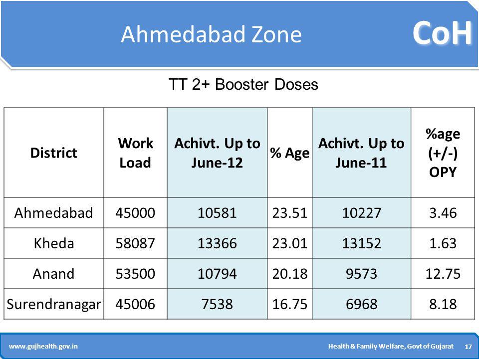CoH 17 www.gujhealth.gov.inHealth & Family Welfare, Govt of Gujarat Ahmedabad Zone District Work Load Achivt.