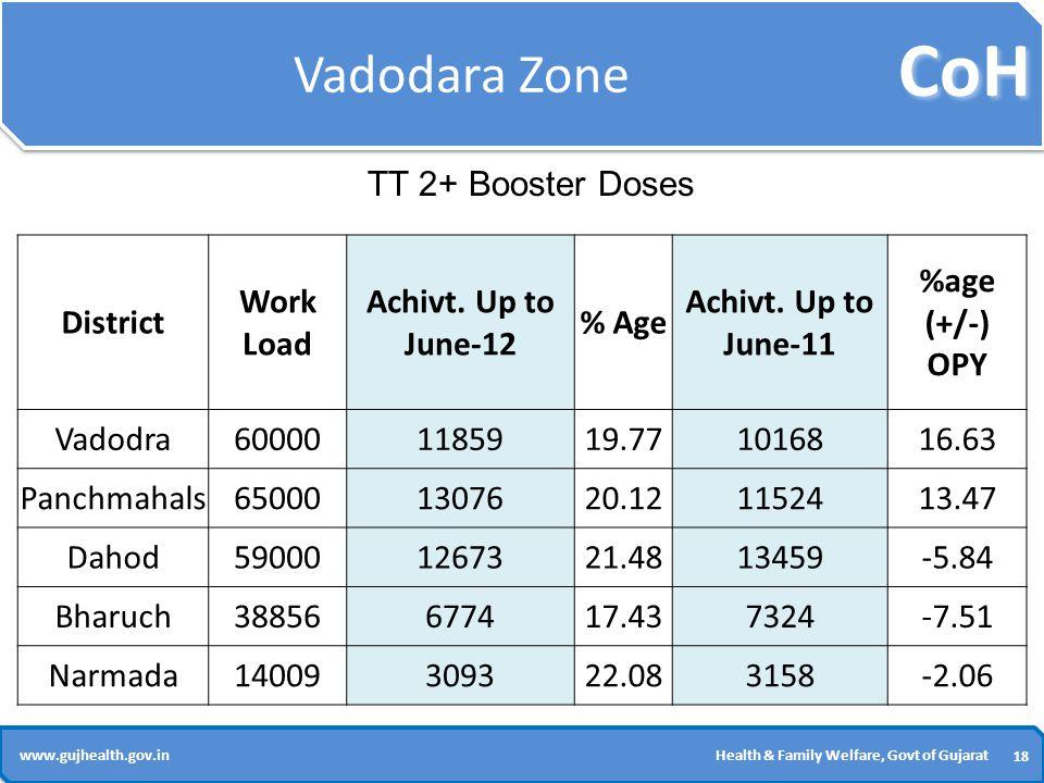 CoH 18 www.gujhealth.gov.inHealth & Family Welfare, Govt of Gujarat Vadodara Zone District Work Load Achivt.