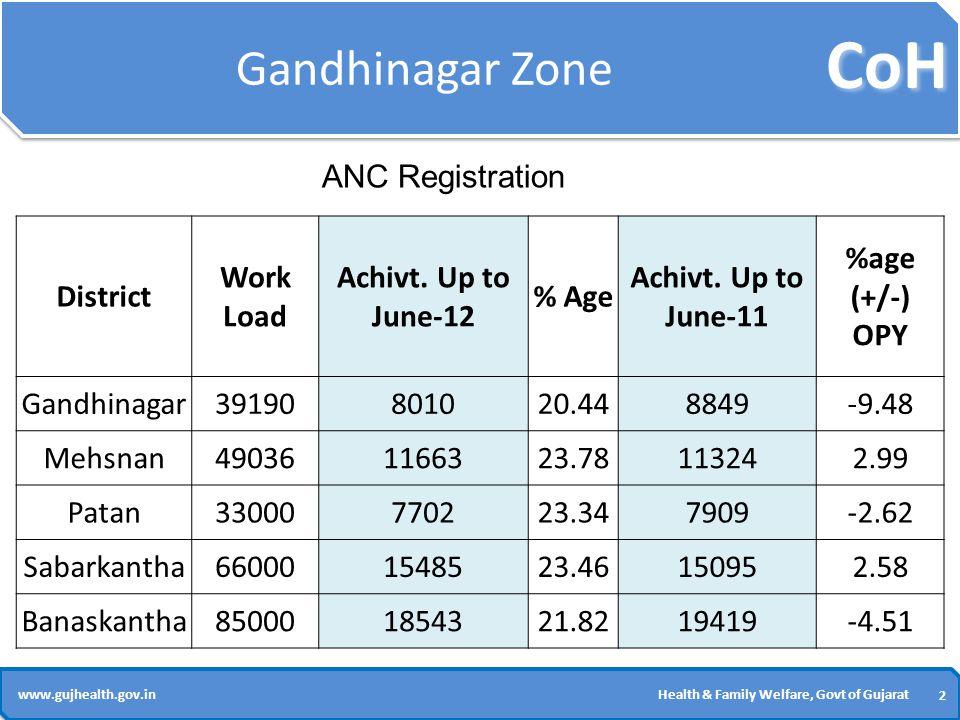 CoH 2 2 www.gujhealth.gov.inHealth & Family Welfare, Govt of Gujarat Gandhinagar Zone District Work Load Achivt.
