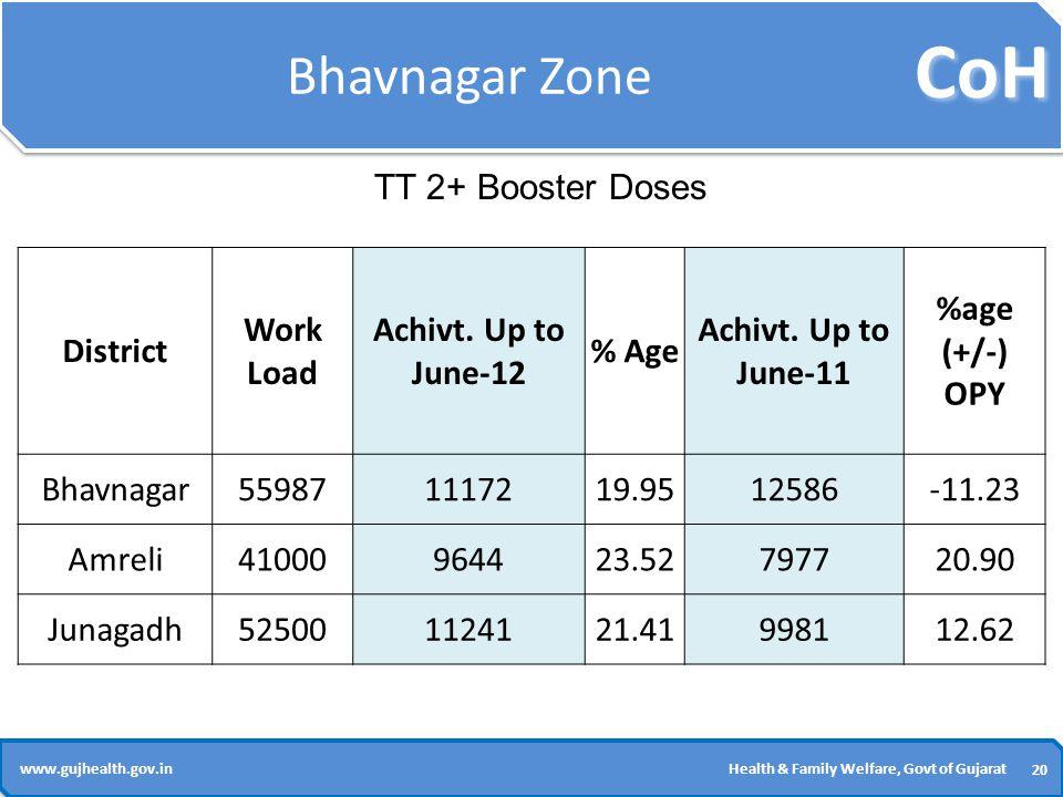 CoH 20 www.gujhealth.gov.inHealth & Family Welfare, Govt of Gujarat Bhavnagar Zone District Work Load Achivt.