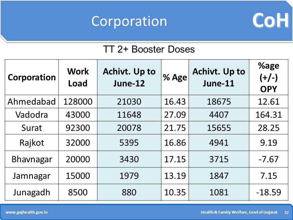 CoH 22 www.gujhealth.gov.inHealth & Family Welfare, Govt of Gujarat Corporation Work Load Achivt.