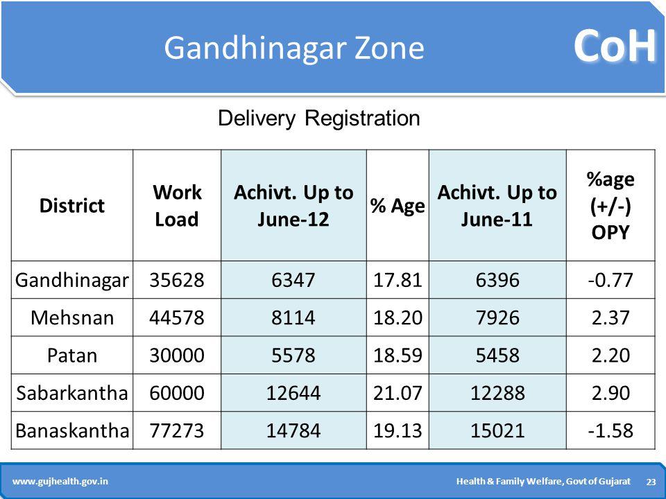 CoH 23 www.gujhealth.gov.inHealth & Family Welfare, Govt of Gujarat Gandhinagar Zone District Work Load Achivt.