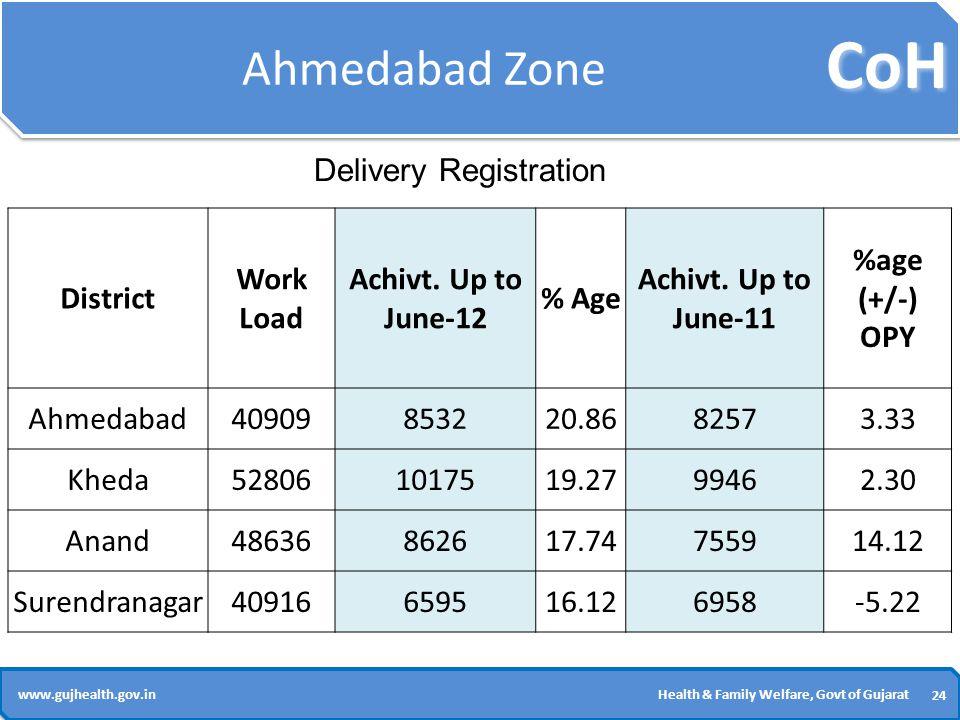 CoH 24 www.gujhealth.gov.inHealth & Family Welfare, Govt of Gujarat Ahmedabad Zone District Work Load Achivt.