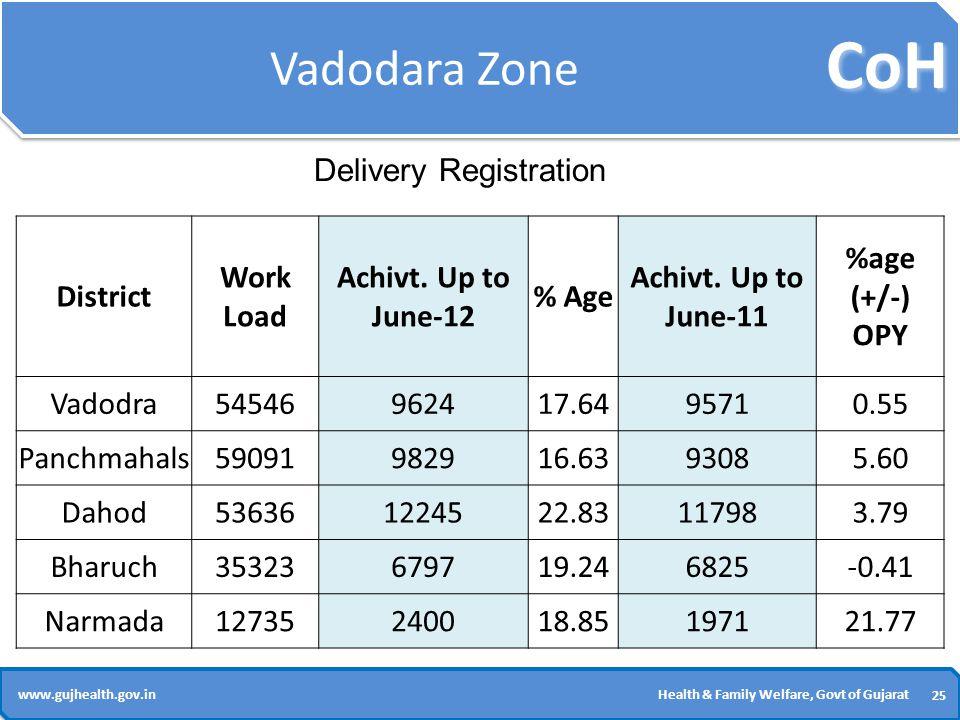 CoH 25 www.gujhealth.gov.inHealth & Family Welfare, Govt of Gujarat Vadodara Zone District Work Load Achivt.
