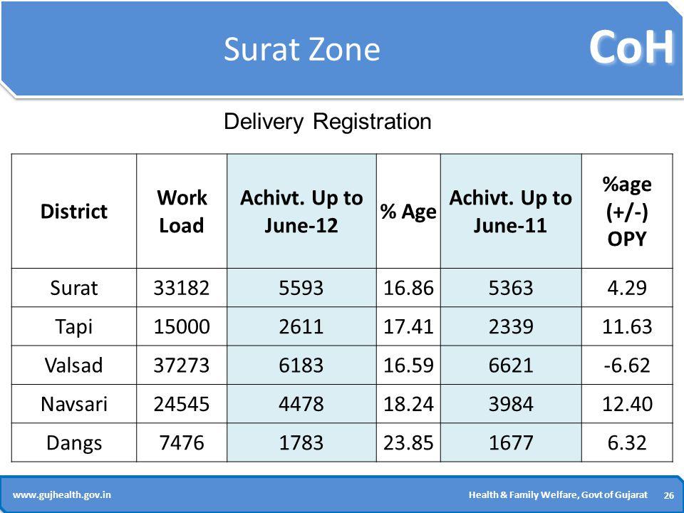 CoH 26 www.gujhealth.gov.inHealth & Family Welfare, Govt of Gujarat Surat Zone District Work Load Achivt.