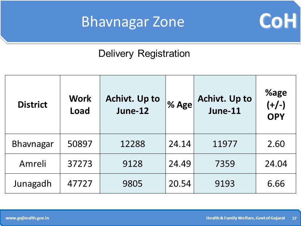 CoH 27 www.gujhealth.gov.inHealth & Family Welfare, Govt of Gujarat Bhavnagar Zone District Work Load Achivt.