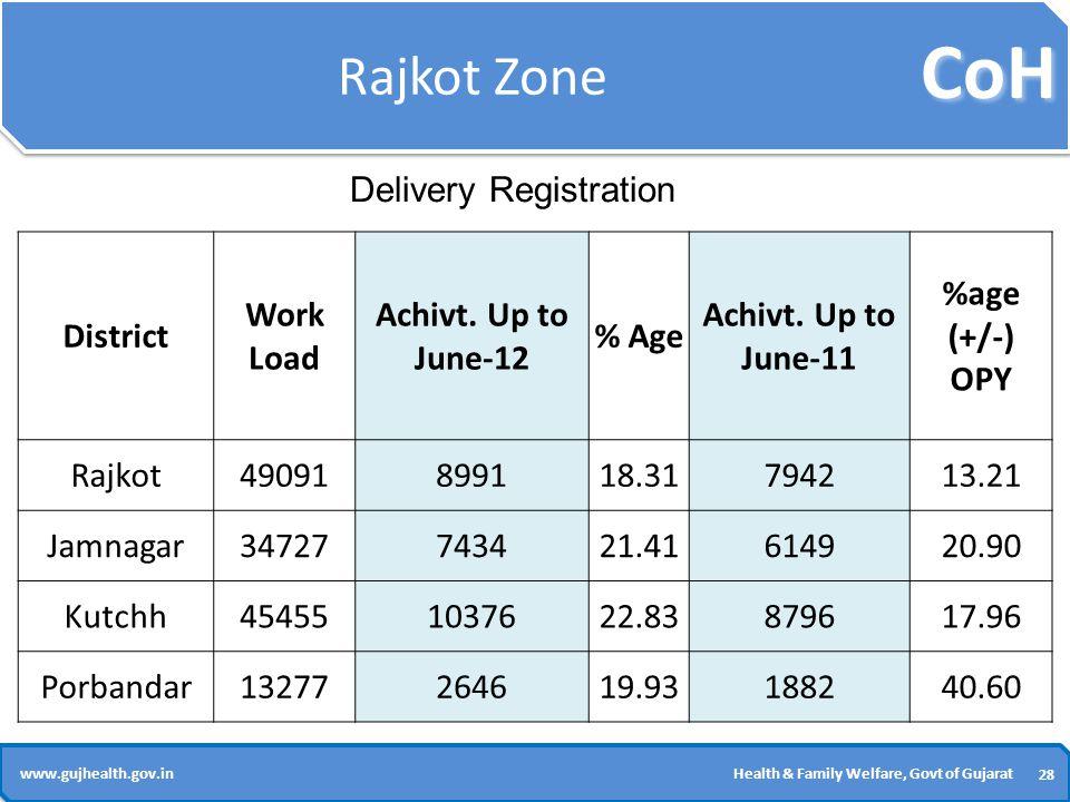 CoH 28 www.gujhealth.gov.inHealth & Family Welfare, Govt of Gujarat Rajkot Zone District Work Load Achivt.
