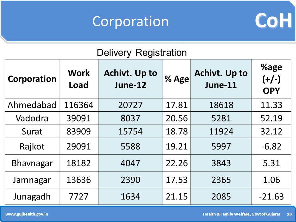 CoH 29 www.gujhealth.gov.inHealth & Family Welfare, Govt of Gujarat Corporation Work Load Achivt.