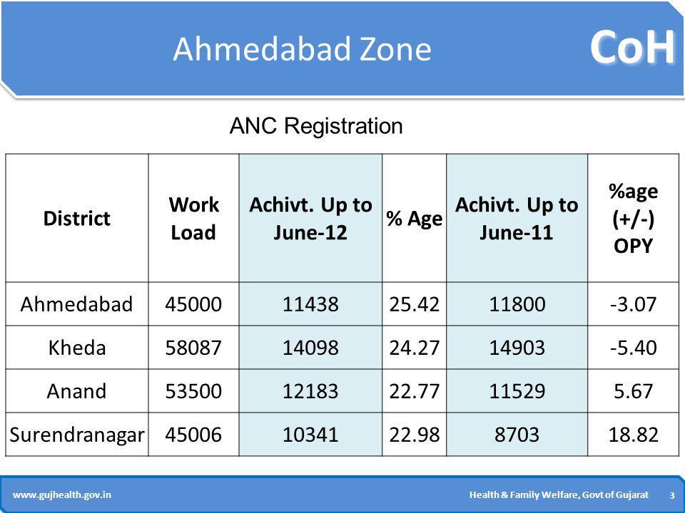 CoH 3 3 www.gujhealth.gov.inHealth & Family Welfare, Govt of Gujarat Ahmedabad Zone District Work Load Achivt.