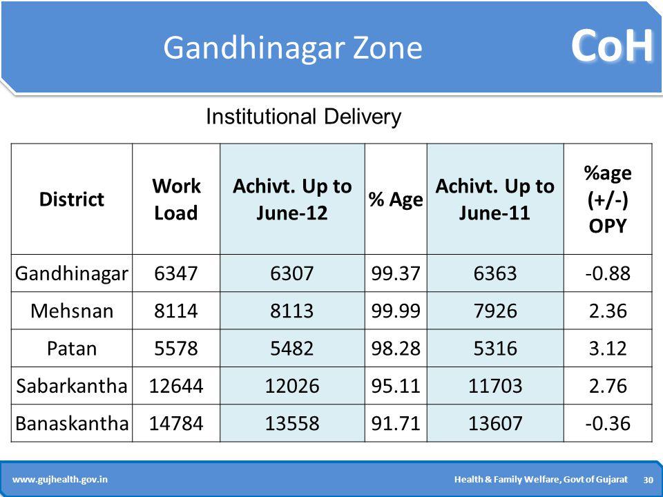 CoH 30 www.gujhealth.gov.inHealth & Family Welfare, Govt of Gujarat Gandhinagar Zone District Work Load Achivt.
