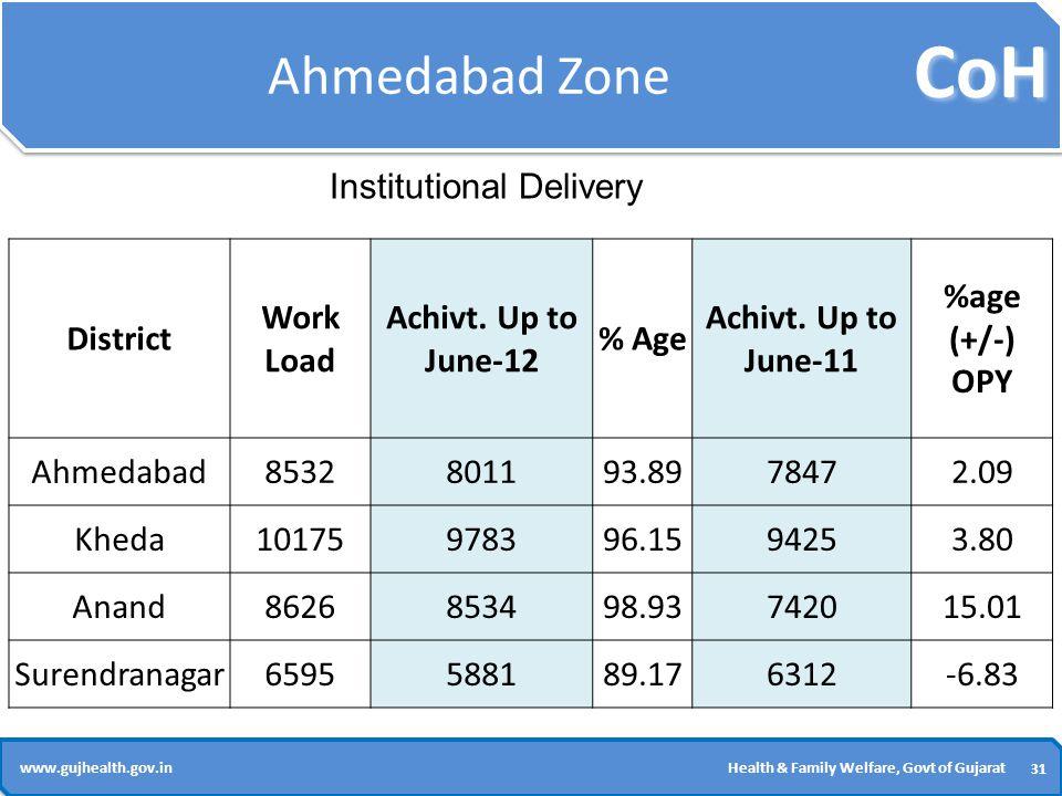 CoH 31 www.gujhealth.gov.inHealth & Family Welfare, Govt of Gujarat Ahmedabad Zone District Work Load Achivt.