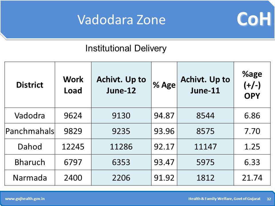 CoH 32 www.gujhealth.gov.inHealth & Family Welfare, Govt of Gujarat Vadodara Zone District Work Load Achivt.