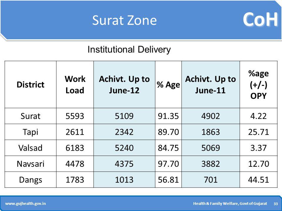 CoH 33 www.gujhealth.gov.inHealth & Family Welfare, Govt of Gujarat Surat Zone District Work Load Achivt.