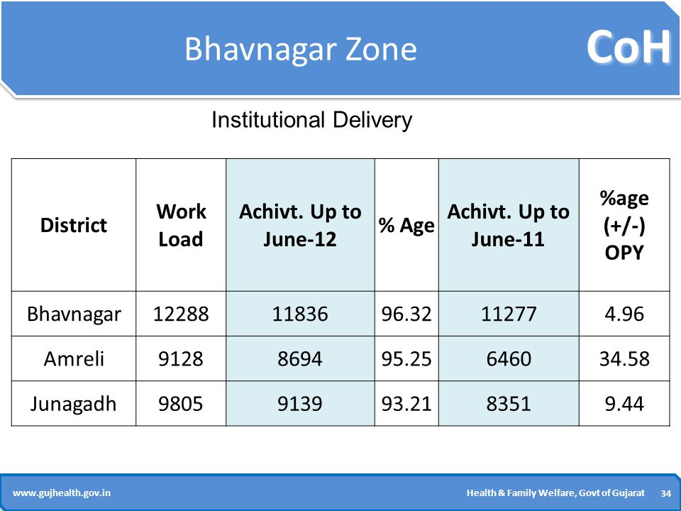 CoH 34 www.gujhealth.gov.inHealth & Family Welfare, Govt of Gujarat Bhavnagar Zone District Work Load Achivt.