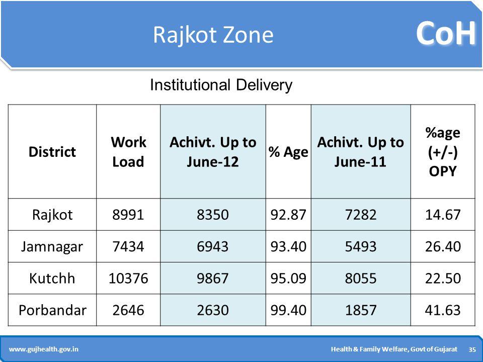 CoH 35 www.gujhealth.gov.inHealth & Family Welfare, Govt of Gujarat Rajkot Zone District Work Load Achivt.