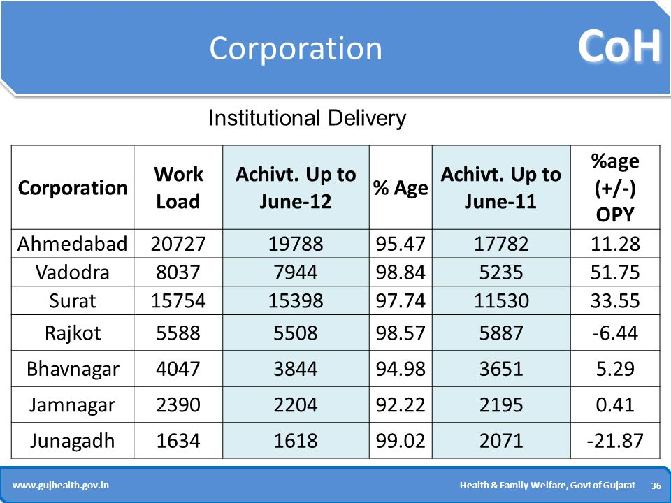 CoH 36 www.gujhealth.gov.inHealth & Family Welfare, Govt of Gujarat Corporation Work Load Achivt.