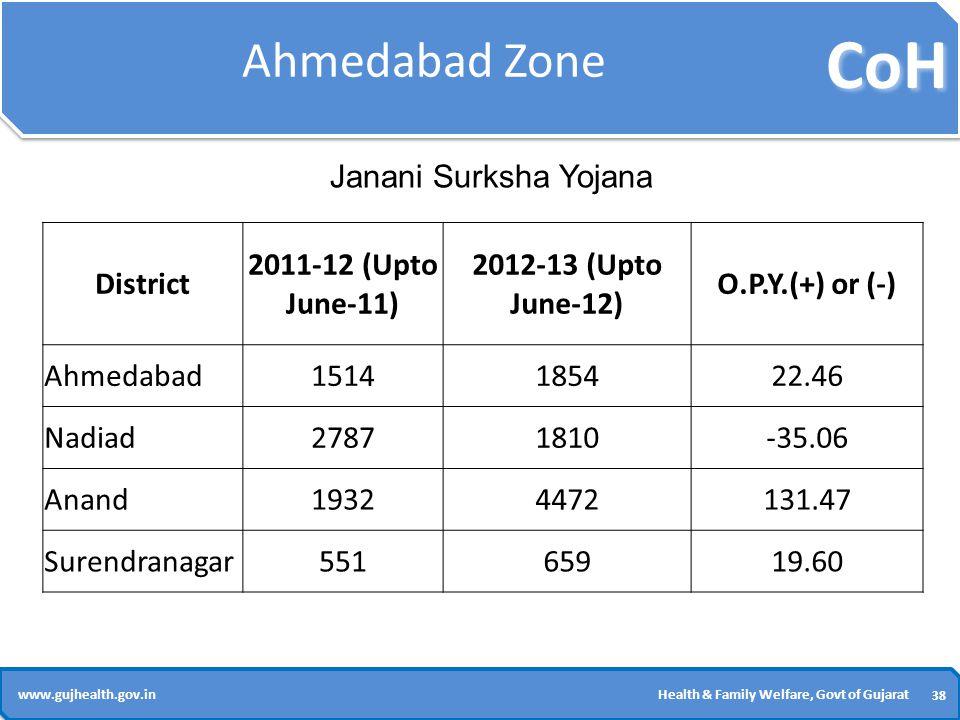 CoH 38 www.gujhealth.gov.inHealth & Family Welfare, Govt of Gujarat Ahmedabad Zone District 2011-12 (Upto June-11) 2012-13 (Upto June-12) O.P.Y.(+) or (-) Ahmedabad1514185422.46 Nadiad27871810-35.06 Anand19324472131.47 Surendranagar55165919.60 Janani Surksha Yojana