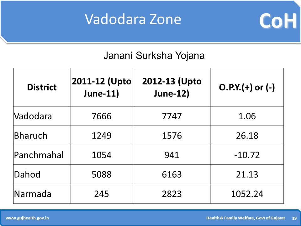 CoH 39 www.gujhealth.gov.inHealth & Family Welfare, Govt of Gujarat Vadodara Zone District 2011-12 (Upto June-11) 2012-13 (Upto June-12) O.P.Y.(+) or (-) Vadodara766677471.06 Bharuch1249157626.18 Panchmahal1054941-10.72 Dahod5088616321.13 Narmada24528231052.24 Janani Surksha Yojana