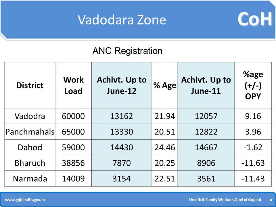 CoH 4 4 www.gujhealth.gov.inHealth & Family Welfare, Govt of Gujarat Vadodara Zone District Work Load Achivt.