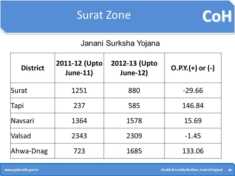 CoH 40 www.gujhealth.gov.inHealth & Family Welfare, Govt of Gujarat Surat Zone District 2011-12 (Upto June-11) 2012-13 (Upto June-12) O.P.Y.(+) or (-) Surat1251880-29.66 Tapi237585146.84 Navsari1364157815.69 Valsad23432309-1.45 Ahwa-Dnag7231685133.06 Janani Surksha Yojana