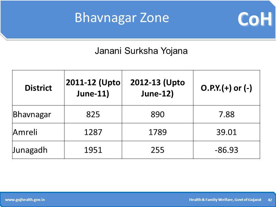 CoH 42 www.gujhealth.gov.inHealth & Family Welfare, Govt of Gujarat Bhavnagar Zone District 2011-12 (Upto June-11) 2012-13 (Upto June-12) O.P.Y.(+) or (-) Bhavnagar8258907.88 Amreli1287178939.01 Junagadh1951255-86.93 Janani Surksha Yojana
