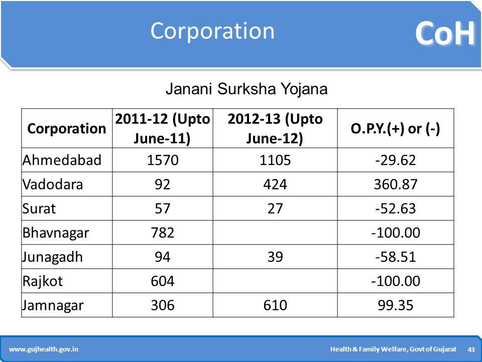 CoH 43 www.gujhealth.gov.inHealth & Family Welfare, Govt of Gujarat Corporation 2011-12 (Upto June-11) 2012-13 (Upto June-12) O.P.Y.(+) or (-) Ahmedabad15701105-29.62 Vadodara92424360.87 Surat5727-52.63 Bhavnagar782 -100.00 Junagadh9439-58.51 Rajkot604 -100.00 Jamnagar30661099.35 Janani Surksha Yojana