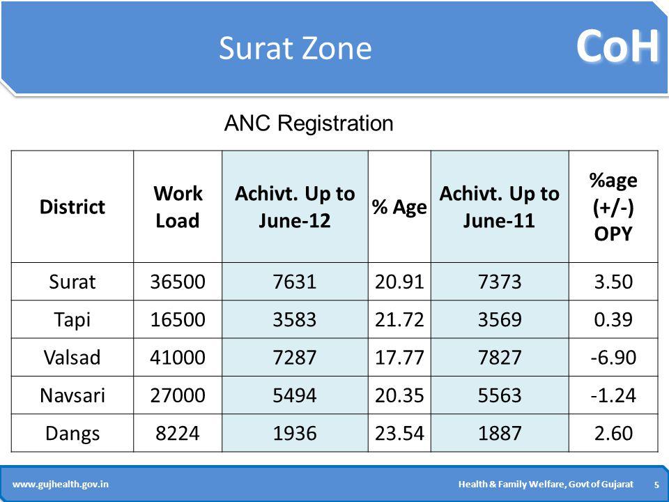 CoH 5 5 www.gujhealth.gov.inHealth & Family Welfare, Govt of Gujarat Surat Zone District Work Load Achivt.