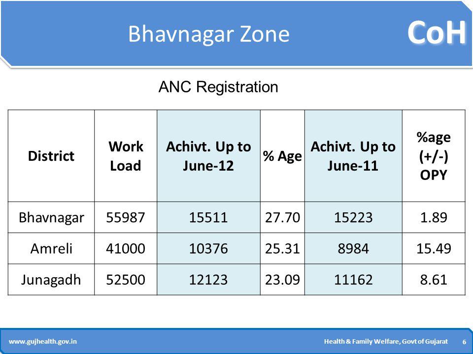 CoH 37 www.gujhealth.gov.inHealth & Family Welfare, Govt of Gujarat Gandhinagar Zone District 2011-12 (Upto June-11) 2012-13 (Upto June-12) O.P.Y.(+) or (-) Gandhinagar40456239.11 Mehsana1602303289.26 Banaskantha404243056.51 Sabarkantha3540441724.77 Patan28892651-8.24 Janani Surksha Yojana