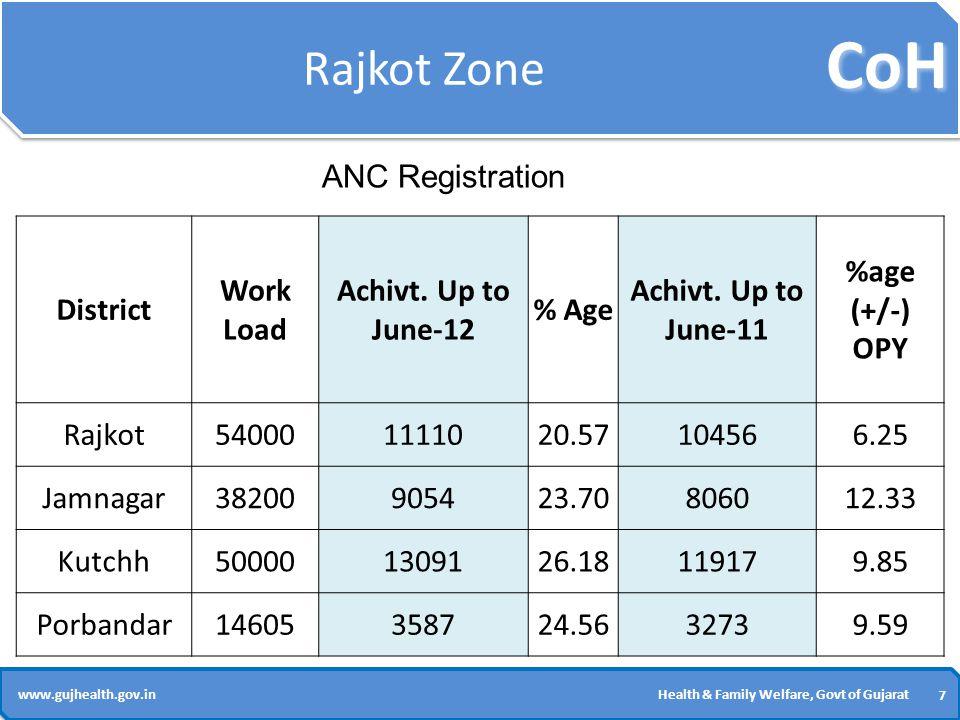 CoH 7 7 www.gujhealth.gov.inHealth & Family Welfare, Govt of Gujarat Rajkot Zone District Work Load Achivt.