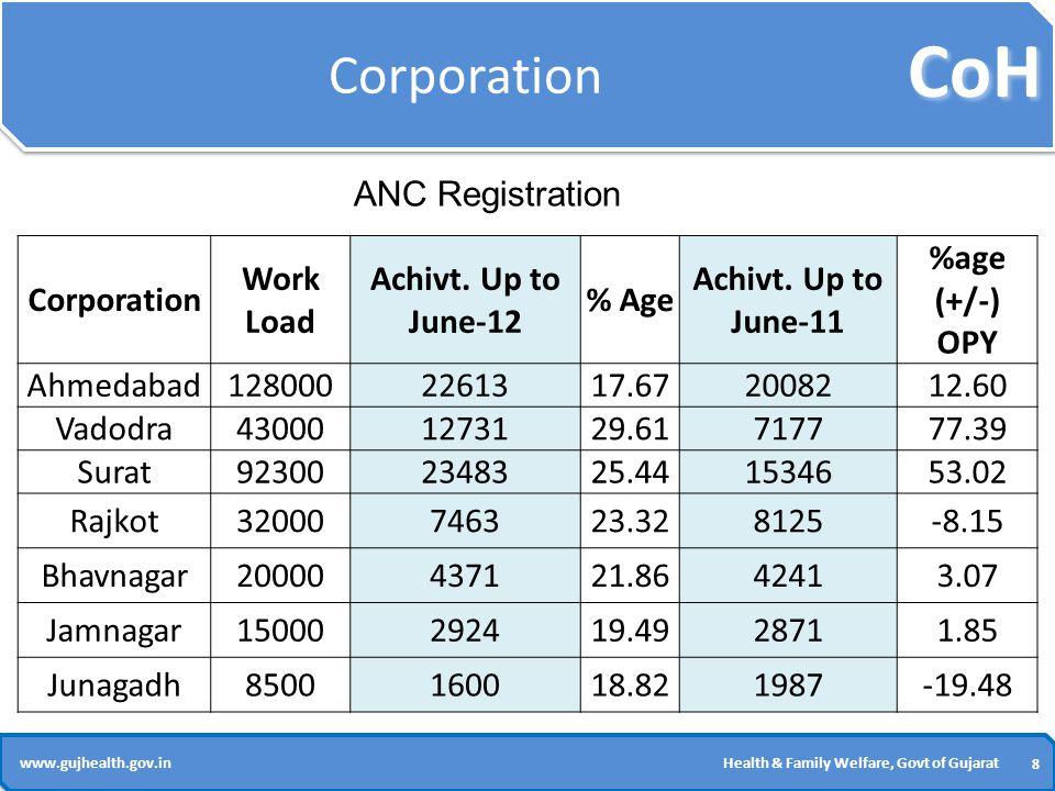 CoH 8 8 www.gujhealth.gov.inHealth & Family Welfare, Govt of Gujarat Corporation Work Load Achivt.