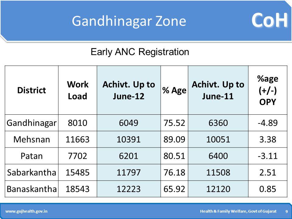 CoH 9 9 www.gujhealth.gov.inHealth & Family Welfare, Govt of Gujarat Gandhinagar Zone District Work Load Achivt.