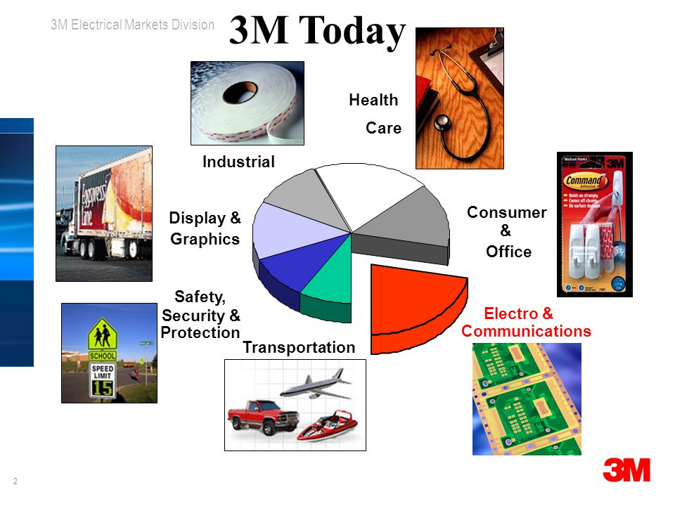 2 3M Electrical Markets Division Health Care Consumer & Office Industrial Electro & Communications Safety, Security & Protection Transportation Display & Graphics 3M Today