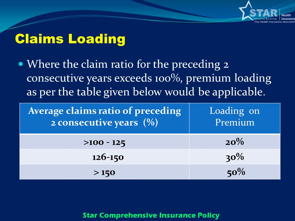 Claims Loading Where the claim ratio for the preceding 2 consecutive years exceeds 100%, premium loading as per the table given below would be applicable.