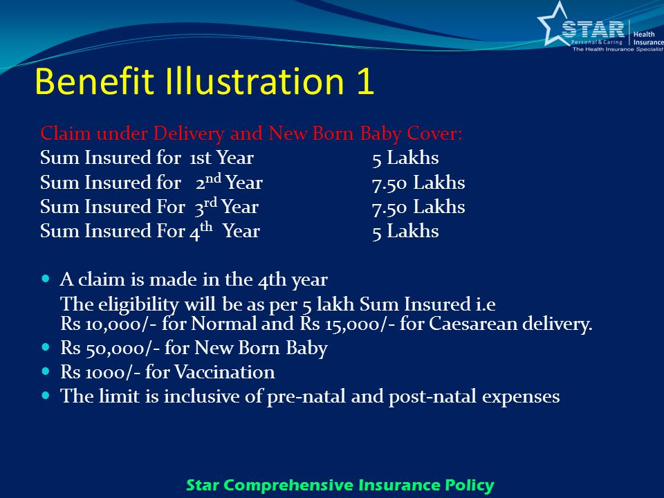 Benefit Illustration 1 Claim under Delivery and New Born Baby Cover: Sum Insured for 1st Year 5 Lakhs Sum Insured for 2 nd Year 7.50 Lakhs Sum Insured For 3 rd Year 7.50 Lakhs Sum Insured For 4 th Year5 Lakhs A claim is made in the 4th year The eligibility will be as per 5 lakh Sum Insured i.e Rs 10,000/- for Normal and Rs 15,000/- for Caesarean delivery.