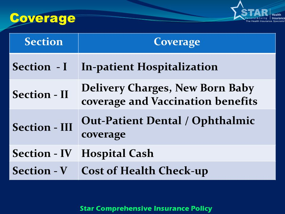 SectionCoverage Section - IIn-patient Hospitalization Section - II Delivery Charges, New Born Baby coverage and Vaccination benefits Section - III Out-Patient Dental / Ophthalmic coverage Section - IVHospital Cash Section - VCost of Health Check-up Star Comprehensive Insurance Policy Coverage